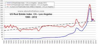 Real Estate Value History Chart Us Real Estate 100 Year Inflation Adjusted Trend Historical