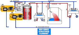 how to s act advanced conservation tech d mand hot structured plumbingacircreg locate the pump and the controls at the water heater on the dedicated return line hardwired and wireless buttons can be used to