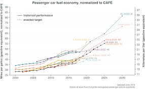 Auto Comparison Chart Chart Library Passenger Vehicle Fuel Economy