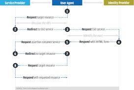 Saml Authentication What Is Saml How It Works And How It Enables Sso Cso Online