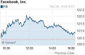 Facebook Inc Fb Bd Com Stock Charts Chart Facebook