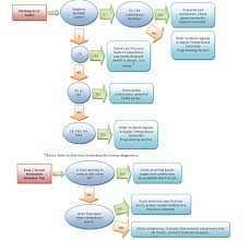 Air Conditioning Flow Chart Air Conditioner Troubleshooting Guide Thermal Edge
