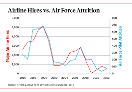 Whats Driving The U S Air Force Pilot Shortage Foreign