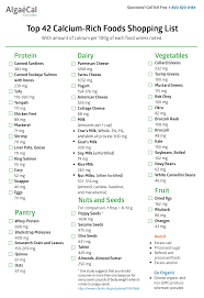 Foods High In Iron Chart Printable Toddler Nutrition Guide 791 X 1024 Ironich Foods