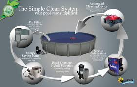 the simple clean system east coast leisure simple clean poster 1140 web