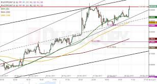 Eur Nok 1h Chart Euro Points To Weakness Action Forex
