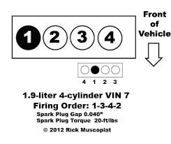 1 9 4 cylinder vin 7 firing order ricks auto repair advice 1 9 4 cylinder vin 7 firing order spark plug gap spark plug torque coil pack layout