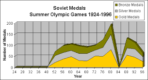 Olympic Gold Medal Chart Charts And Table Of Olympic Medals Us Vs Ussr