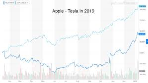 But logic left the tesla share price long ago. Tesla And Apple Valuation Questions By Jean Louis Gassee Monday Note