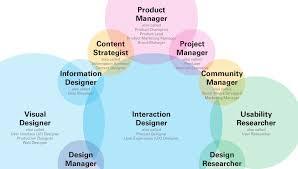 Conversation Designer Jobs What Will 21st Century Designers Do Design Conversation