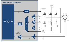 pmsm field oriented control