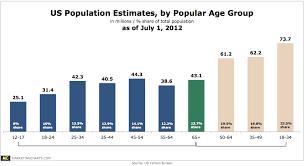 Us Population Estimates By Age Chart