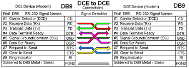 rs232 db9 wiring diagram wiring diagram rs232 to rj45 wiring diagram 350 chevy fuel system db9 to db25 null