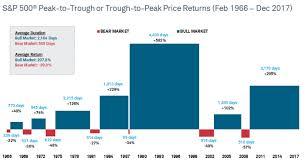 S P 500 Bear And Bull Market Price Returns