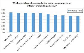 Budget Online How Much Should You Spend On Digital Marketing