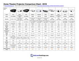 Home Theater Comparison Chart Home Theater Projector Comparison Chart 2019 By Relevant