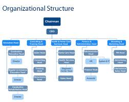 Punctilious Ups Organizational Structure Chart 2019