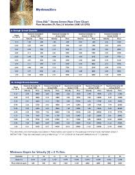 Pipe Dimension Chart Metric And Pipe Thredshaver Hole Size Chart
