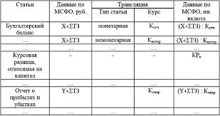 Трансформация российской отчетности в отчетность составленную в  При составлении первой отчетности по МСФО важным является применение учетной политики соответствующей требованиям МСФО на отчетную дату для входящего
