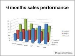 Effective Presentation Of Data