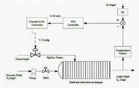 Heat Exchanger Flow Chart Flowchart Of Heat Exchanger System Download Scientific Diagram