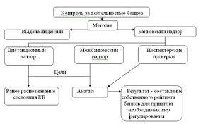 Курсовая работа Банковский контроль и надзор ru Рис 1 Формы и методы контроля над деятельностью банков со стороны ЦБ РФ 11 с 98