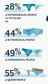 heterosexual dating apps