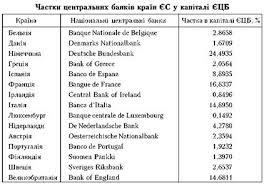 Європейська система центральних банків і європейський центральний  Найбільшу частку в капіталі ЄЦБ з країн єврозони має Німеччина 24 5 % на другому місці з великим відривом стоїть Франція 16 8 %