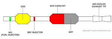 Diagram Of How A Lmm Engine Fuel Filter Diagram of 6.6L Duramax