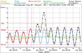 Noaa Tide Charts Nj Extra Tropical Storm Surge Manual