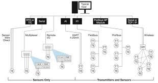 rtd and thermocouple selection considerations emerson process temperature transmitter measurement validation diagnostic acircmiddot temperature measurement advanced diagnostics