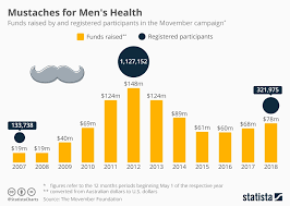Chart Mustaches For Mens Health Statista
