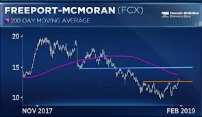 Freeport Mcmoran Stock Price Chart Freeport Mcmoran Could Rally Another 15 Percent Before