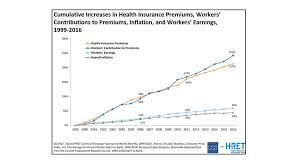 Kaiser Family Foundation Survey Employer Paid Health Insurance