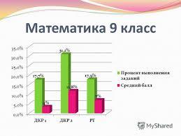 Презентация на тему Русский язык класс Математика класс  2 Математика 9 класс Математика 9 класс 3 Итоги контрольных работ