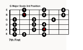 Guitar Major Scale Patterns