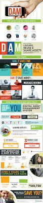 32 best images about Digital Asset Management on Pinterest Asset.