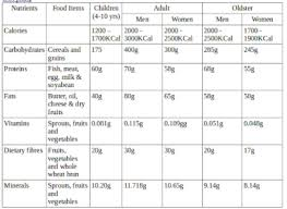 Prepare A Diet Chart For 11years Boy Or Girls For My Father