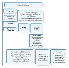 Ikea Supply Chain Study Case Sample