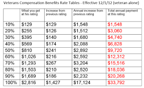 Va Compensation Tables 2018