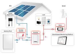 home solar system design. solaredge storedge™ system diagram home solar design