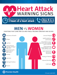 Oklahoma Heart My Chart Heart Attack Warning Signs Premier Health