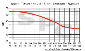 52100 Tempering Chart O1 Steel