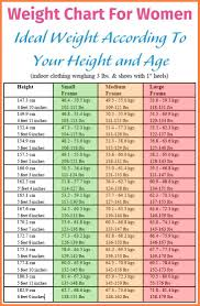 60 Prototypic Indian Child Height And Weight Chart