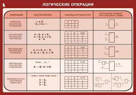 Проверочная работа по теме Логические операции и выражения  Логические операции контрольная работа