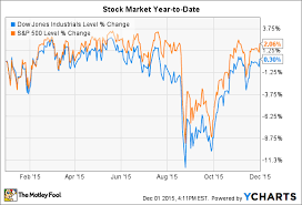 Mfrm Stock Chart Amazon Com Inc And Mattress Firm Holding Corp Jump As