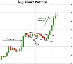 Penny Stock Chart Patterns Every Trader Should Know Top 5
