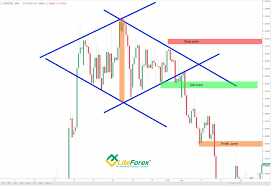 Forex Technical Analysis Chart Patterns | Robot Forex Xm