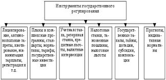 Курсовая работа Государственное регулирование финансовой  В системе государственного регулирования коммерческой деятельности среди общих функций