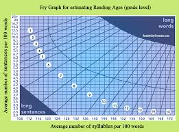 The Fry Graph Readability Formula